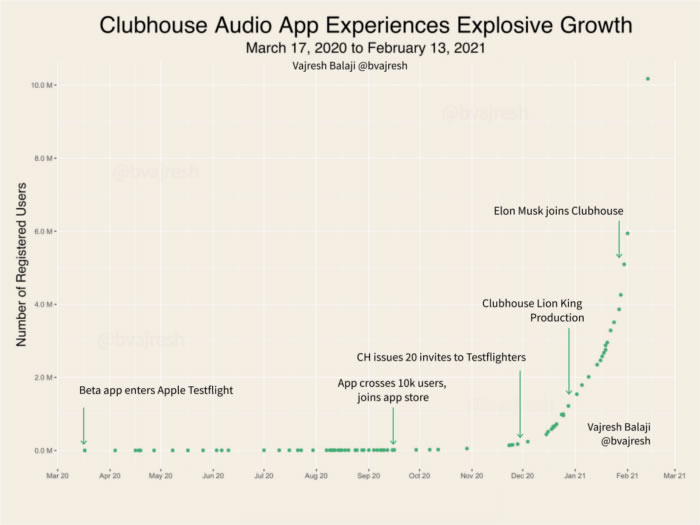 Clubhouse growth