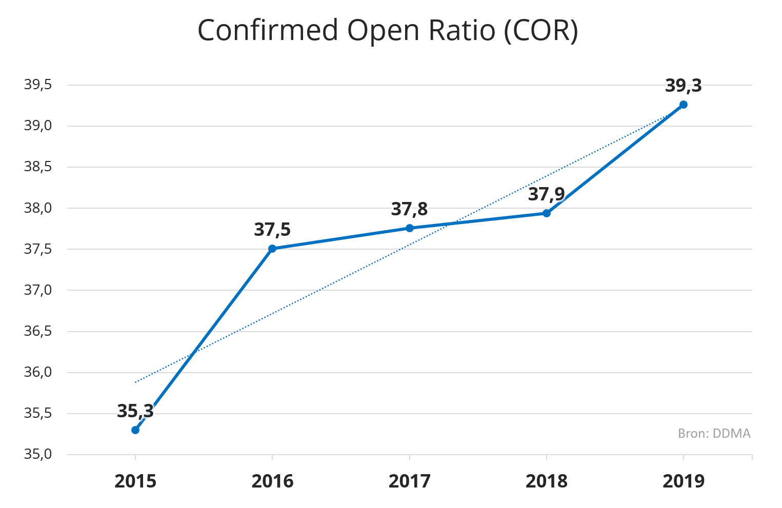 E-mail opening rate in the Netherlands in 2019